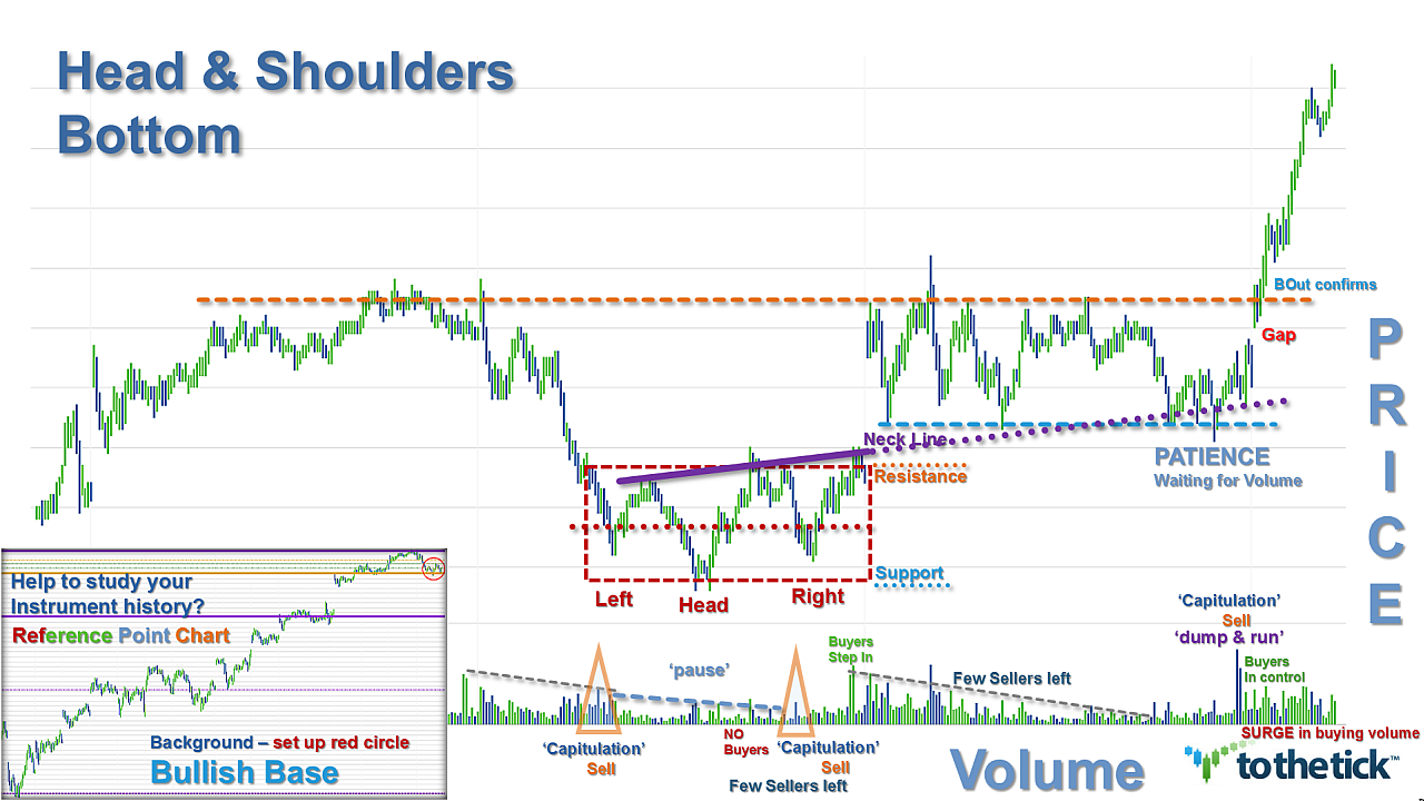 Classic textbook Head & Shoulders Bottom. This one retraces back to larger picture support.  This pattern went on long for a lot of $- see inset for set up inside background. Trader choice nuances for definition of resistance…red box, orange or neckline?  Does the reverse box & muddy trench offer 'insight'  to buyer/seller action?