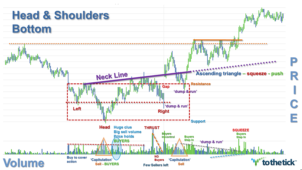 Head & Shoulders Bottom with multiple right shoulders. This pattern created the change of trend & went on long for a lot of $. Trader choice nuances for definition of resistance… red box, larger box, or neckline? Notice the repeated 'dump & run' type of volume activity - repeated pattern in front of each push move.